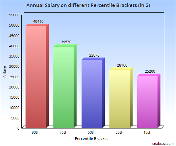 Annual Salary on different Percentile Brackets in CA
