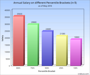 Annual Salary on different Percentile Brackets in GA