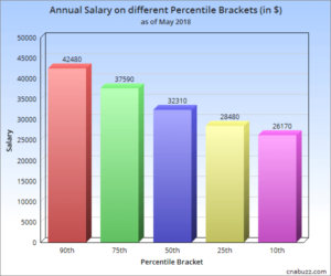 Annual Salary on different Percentile Brackets in MA