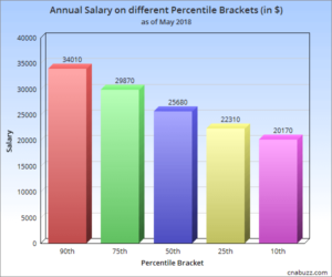 Annual Salary on different Percentile Brackets in TN