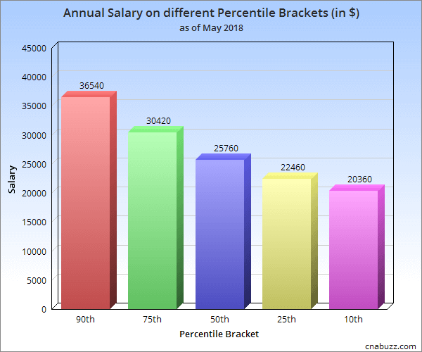 Annual Salary on different Percentile Brackets in TX