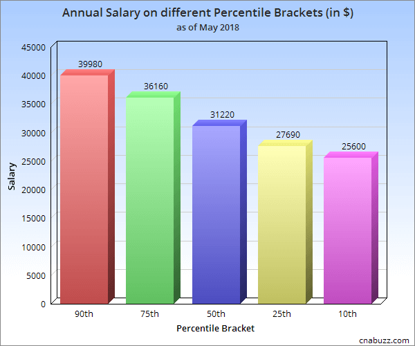 Annual Salary on different Percentile Brackets in WA